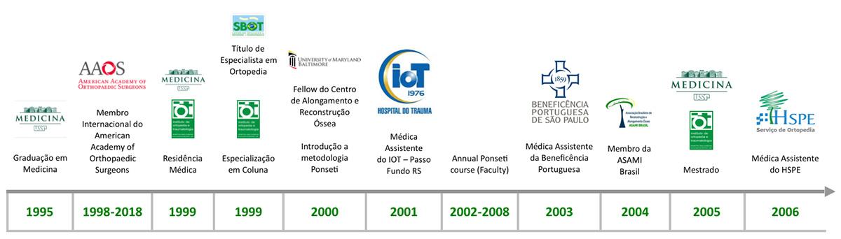 Linha do Tempo - Dra. Monica Paschoal Nogueira